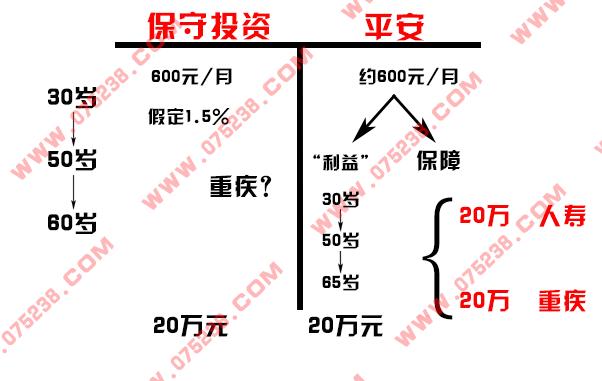 平安人寿保险之T型图介绍关键句话术按步骤画图边画边讲解